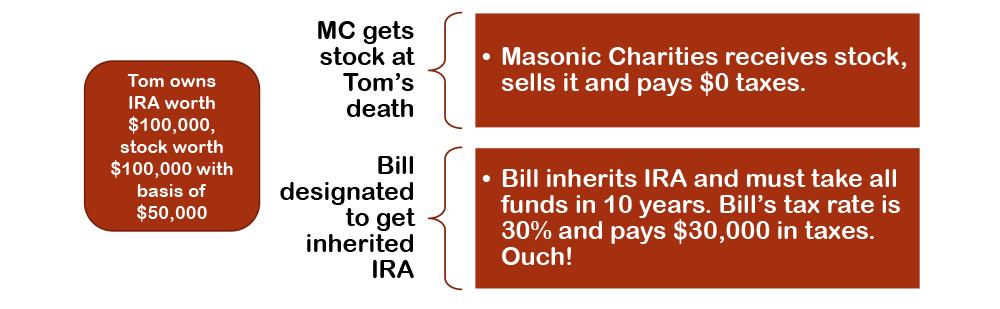 IRA Example 2